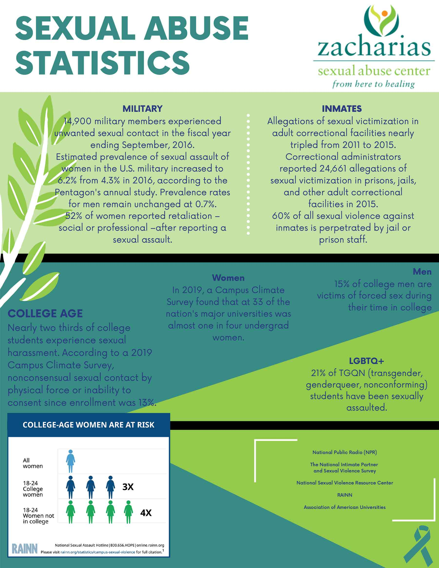 SA-Stats-(blue)