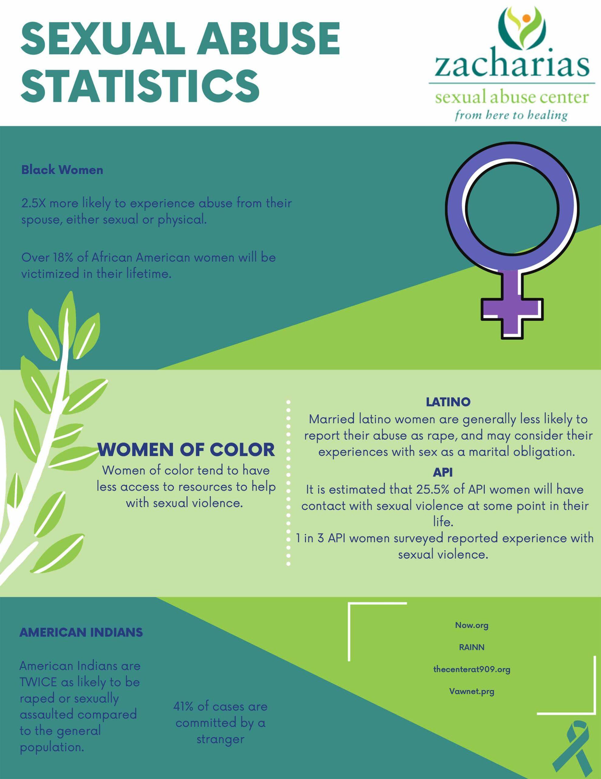 Stats-by-Race-(Purple)